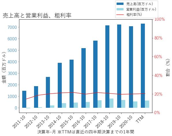 TOLの売上高と営業利益、粗利率のグラフ