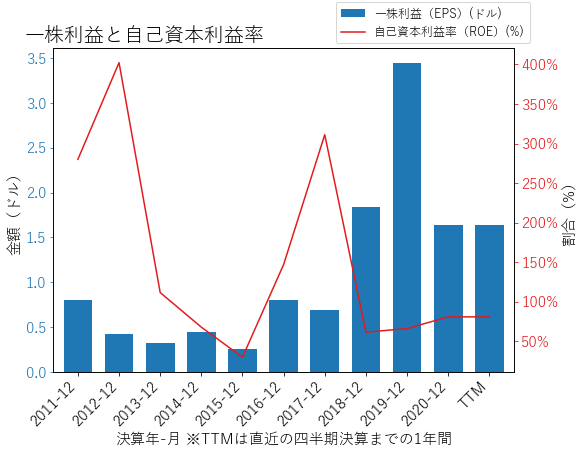 TPXのEPSとROEのグラフ