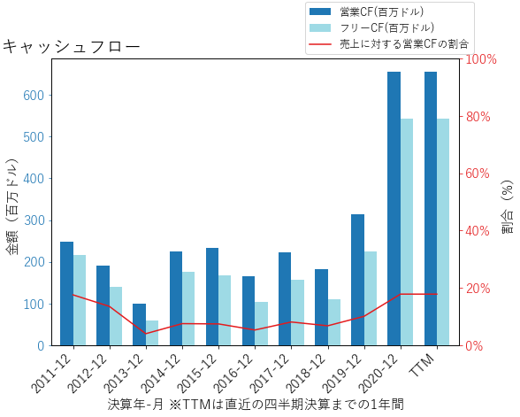 TPXのキャッシュフローのグラフ