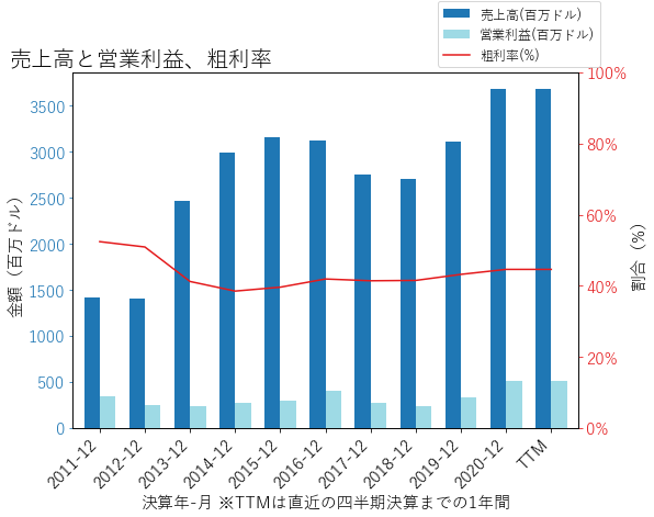 TPXの売上高と営業利益、粗利率のグラフ
