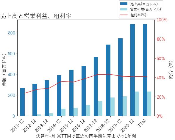 TREXの売上高と営業利益、粗利率のグラフ