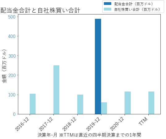 TRIPの配当合計と自社株買いのグラフ