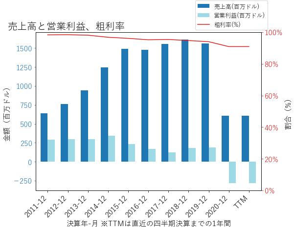 TRIPの売上高と営業利益、粗利率のグラフ
