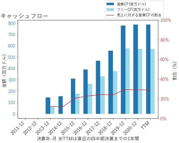 TRUのキャッシュフローのグラフ