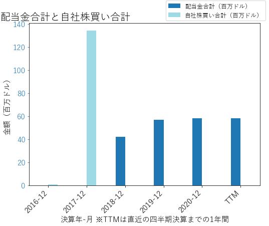 TRUの配当合計と自社株買いのグラフ