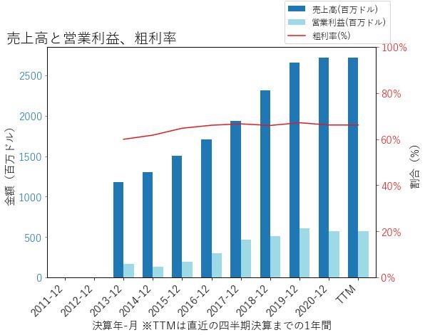 TRUの売上高と営業利益、粗利率のグラフ