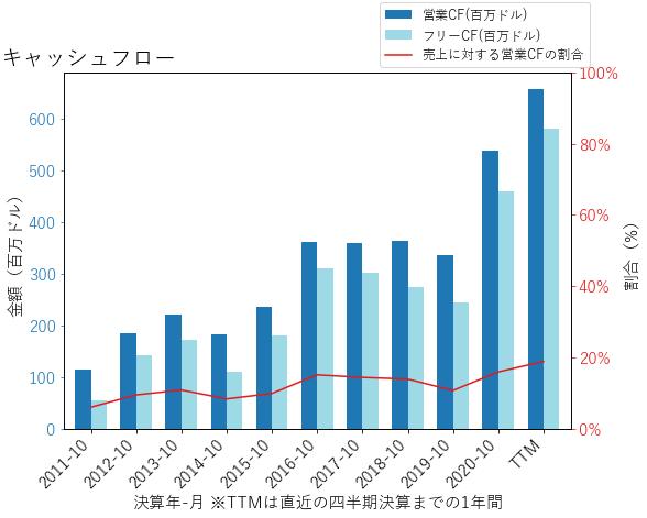 TTCのキャッシュフローのグラフ