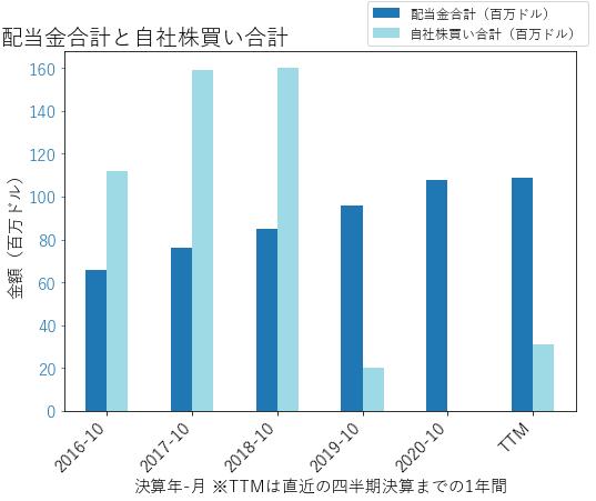 TTCの配当合計と自社株買いのグラフ