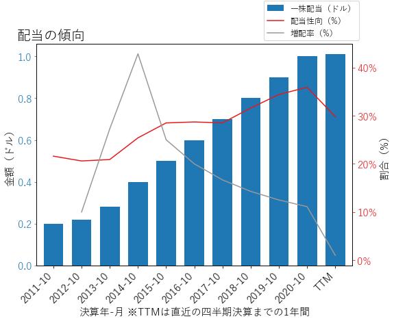 TTCの配当の傾向のグラフ