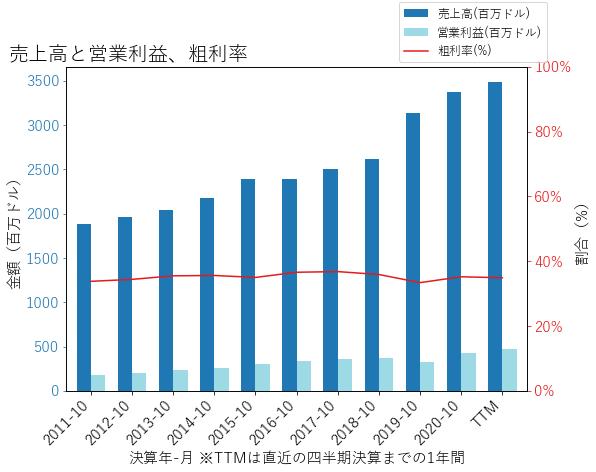 TTCの売上高と営業利益、粗利率のグラフ