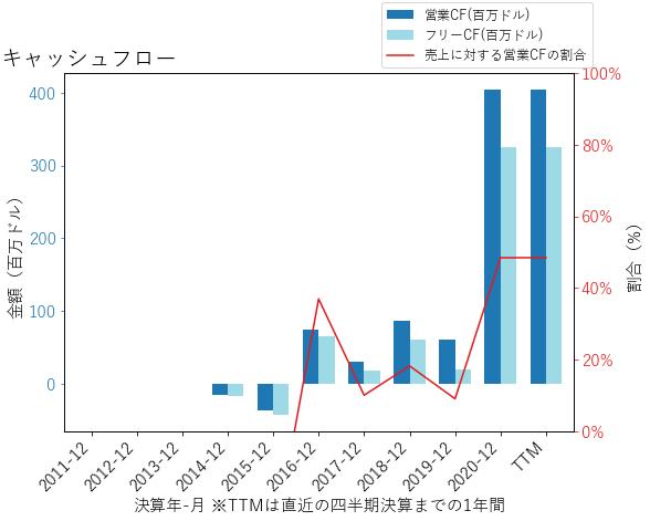 TTDのキャッシュフローのグラフ