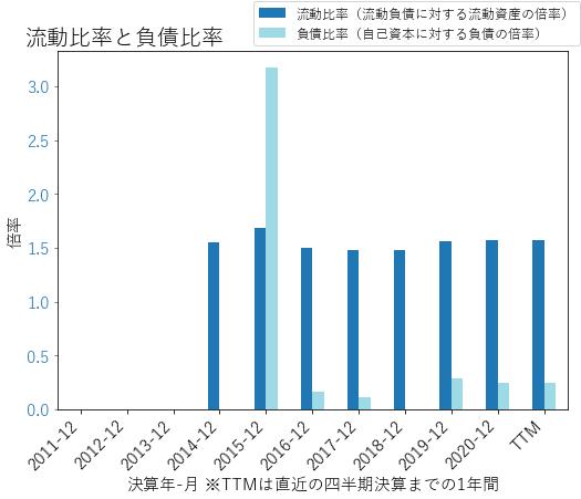 TTDのバランスシートの健全性のグラフ