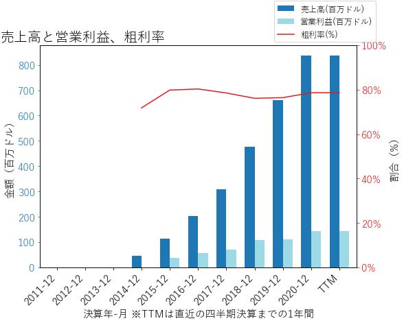 TTDの売上高と営業利益、粗利率のグラフ