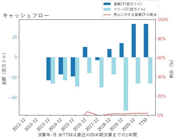 TWLOのキャッシュフローのグラフ