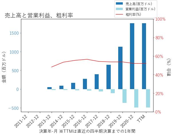 TWLOの売上高と営業利益、粗利率のグラフ