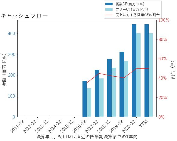 TWのキャッシュフローのグラフ