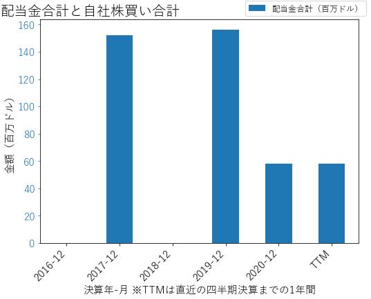 TWの配当合計と自社株買いのグラフ