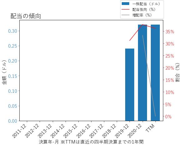 TWの配当の傾向のグラフ