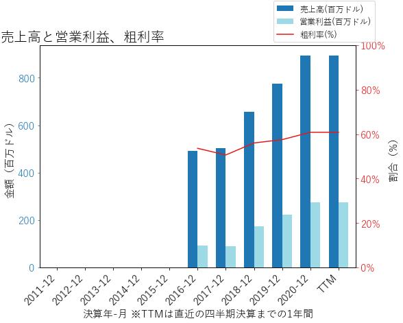 TWの売上高と営業利益、粗利率のグラフ