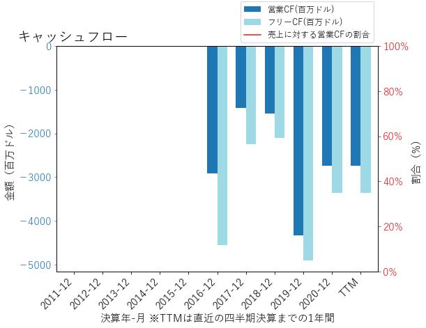UBERのキャッシュフローのグラフ