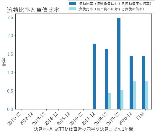 UBERのバランスシートの健全性のグラフ
