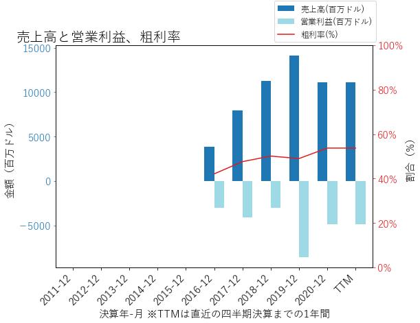 UBERの売上高と営業利益、粗利率のグラフ