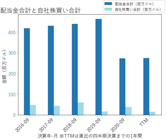UGIの配当合計と自社株買いのグラフ