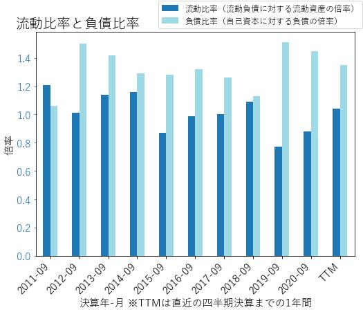 UGIのバランスシートの健全性のグラフ