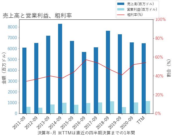 UGIの売上高と営業利益、粗利率のグラフ