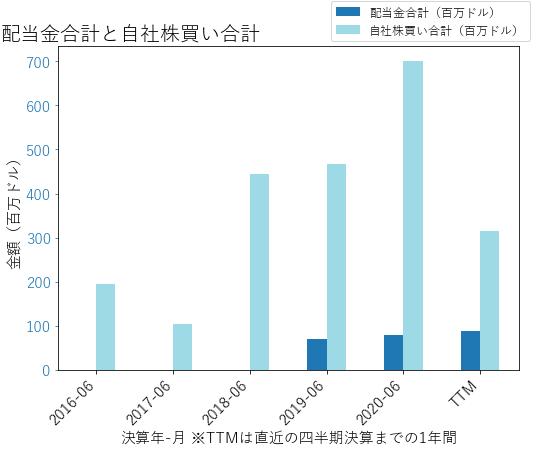 UIの配当合計と自社株買いのグラフ