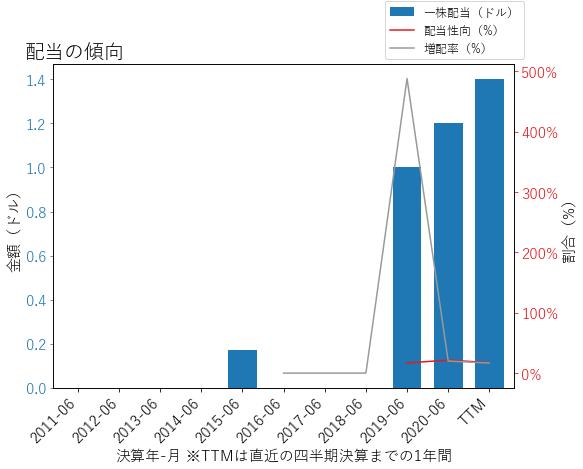 UIの配当の傾向のグラフ