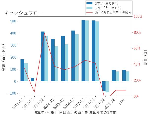 UMPQのキャッシュフローのグラフ