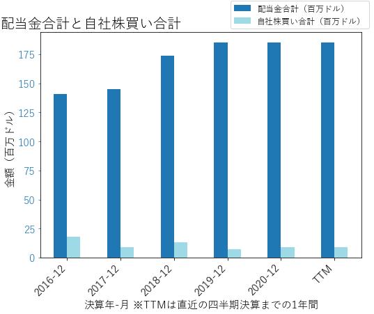 UMPQの配当合計と自社株買いのグラフ