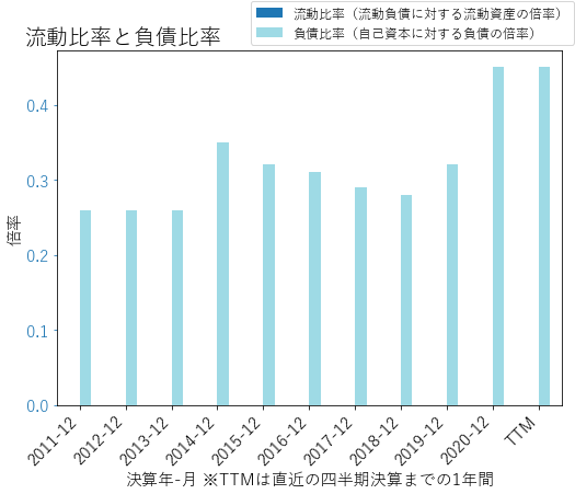 UMPQのバランスシートの健全性のグラフ