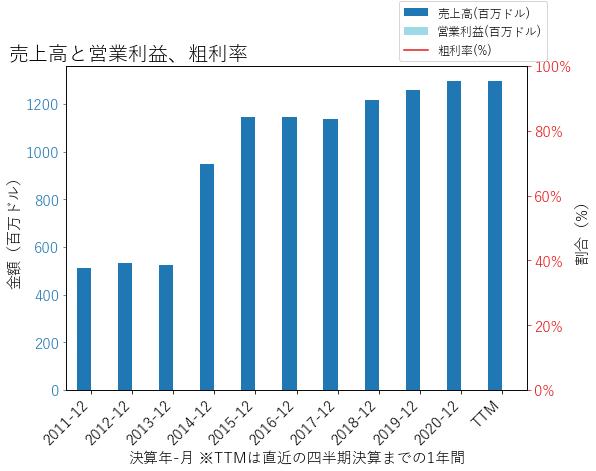 UMPQの売上高と営業利益、粗利率のグラフ