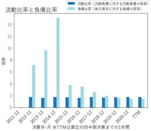 UNVRのバランスシートの健全性のグラフ