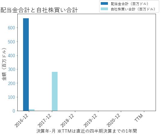 USFDの配当合計と自社株買いのグラフ