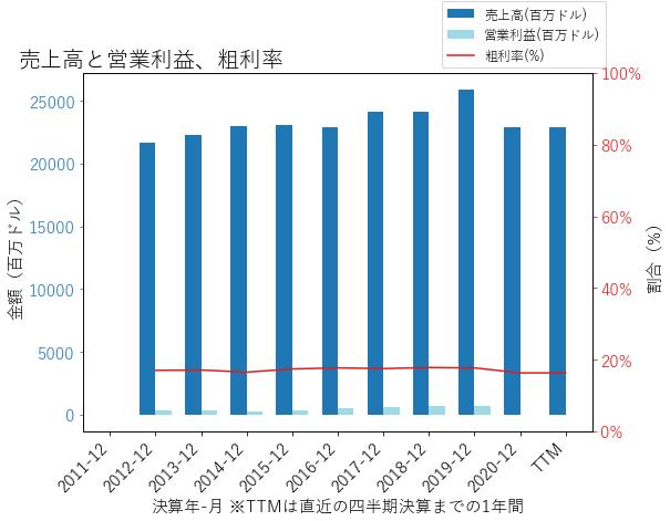 USFDの売上高と営業利益、粗利率のグラフ