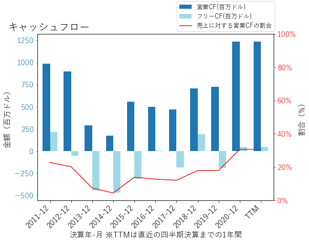 USMのキャッシュフローのグラフ