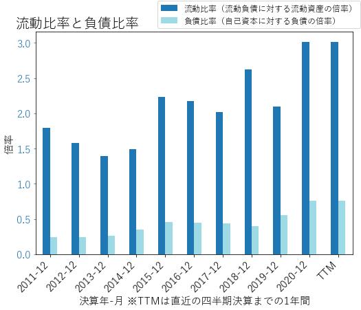 USMのバランスシートの健全性のグラフ