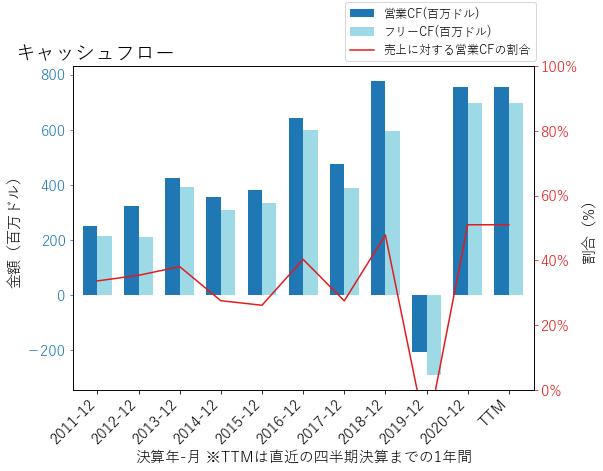 UTHRのキャッシュフローのグラフ