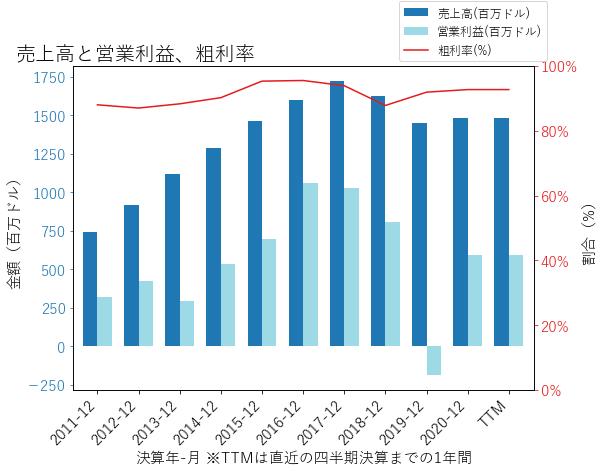 UTHRの売上高と営業利益、粗利率のグラフ
