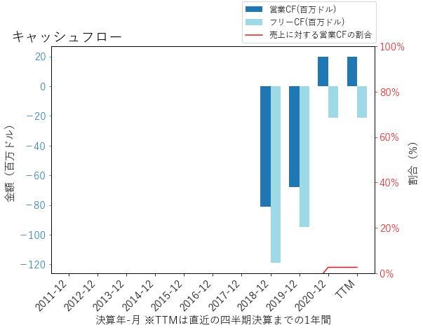 Uのキャッシュフローのグラフ