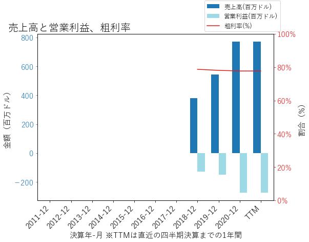 Uの売上高と営業利益、粗利率のグラフ