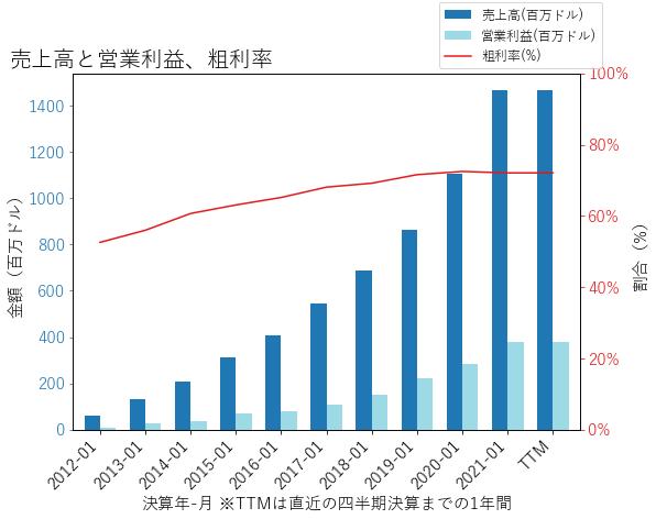 VEEVの売上高と営業利益、粗利率のグラフ