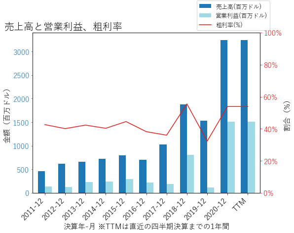 VIRTの売上高と営業利益、粗利率のグラフ