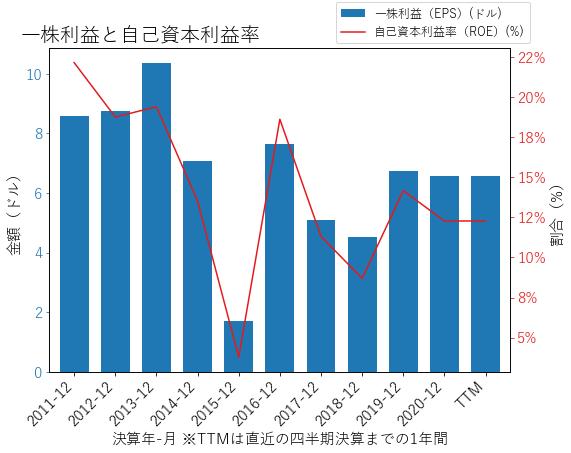 VMIのEPSとROEのグラフ