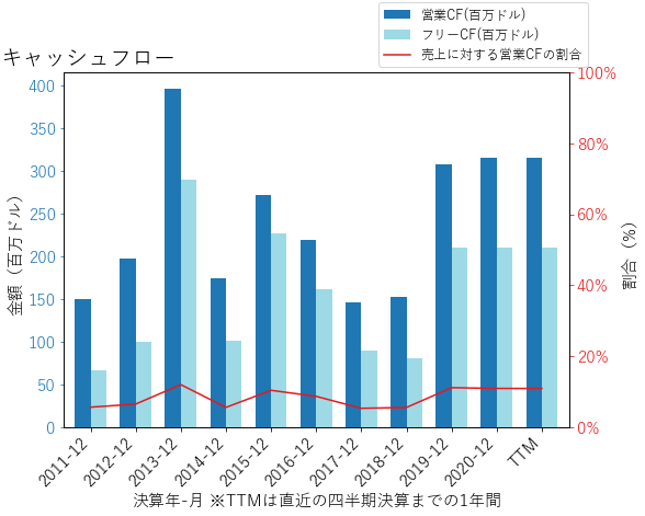 VMIのキャッシュフローのグラフ