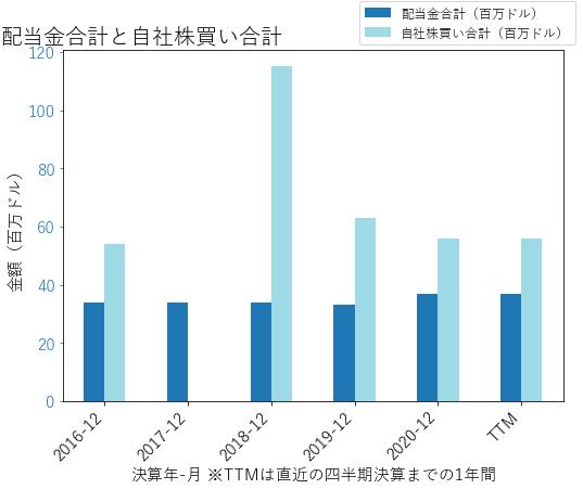 VMIの配当合計と自社株買いのグラフ
