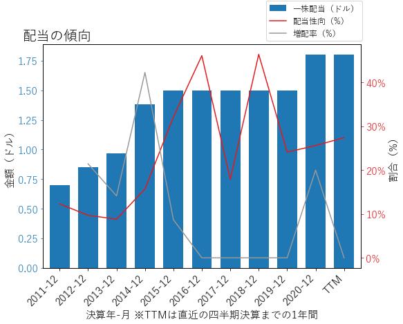 VMIの配当の傾向のグラフ